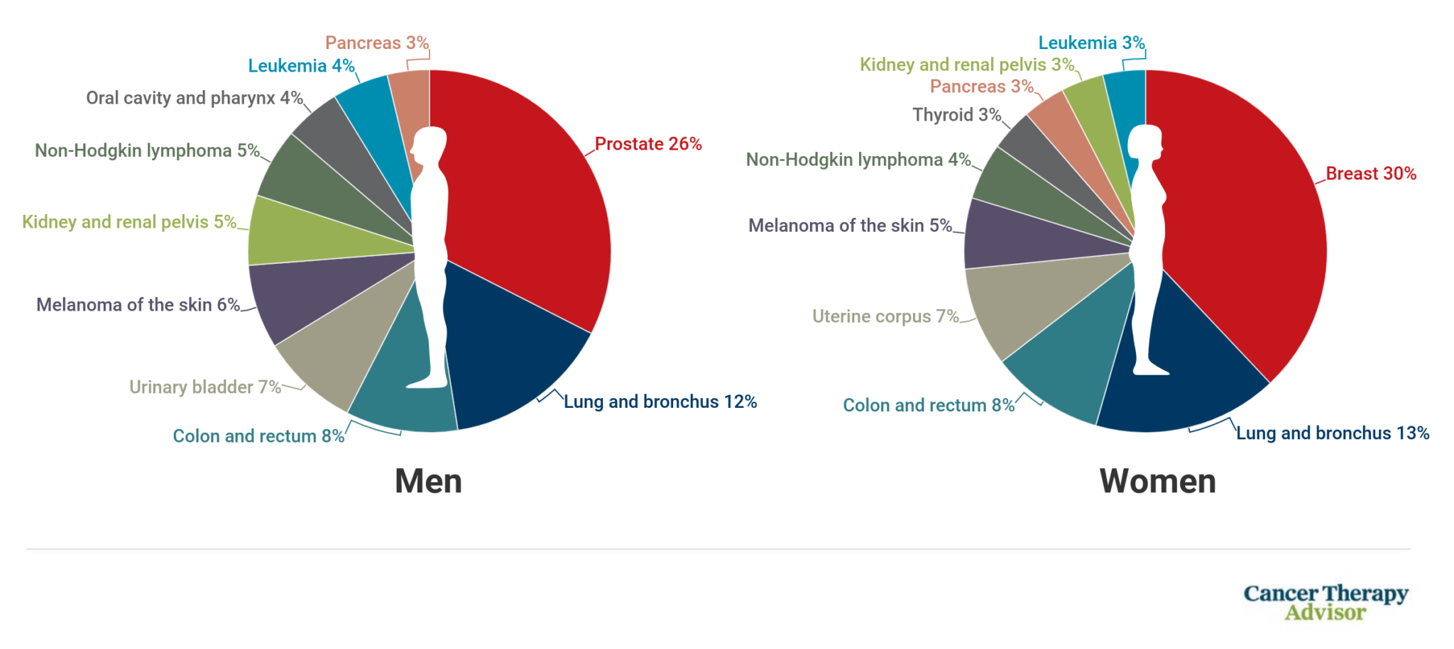 US 2021 New Cancer Cases by Gender