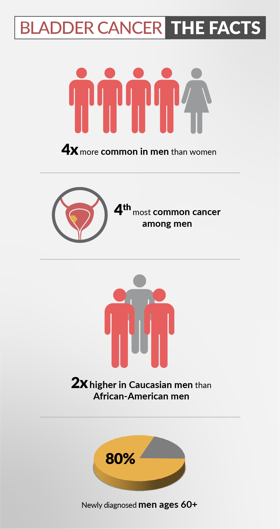 Bladder Cancer: The Facts